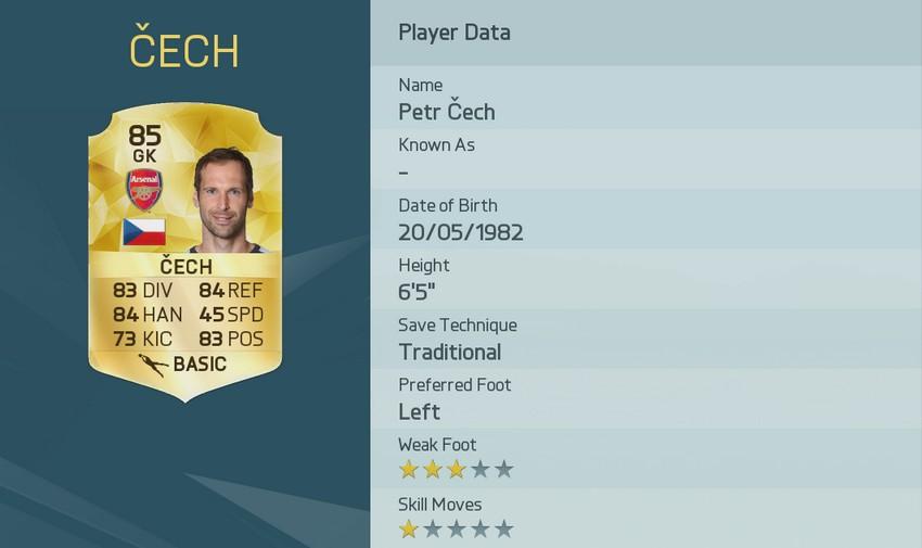 Рейтинг PETR ?ECH в FIFA 16
