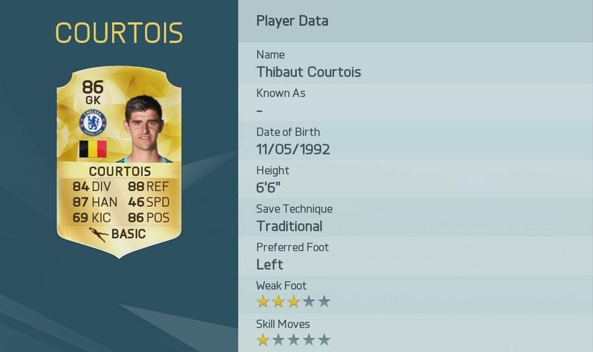 Рейтинг THIBAUT COURTOIS в FIFA 16