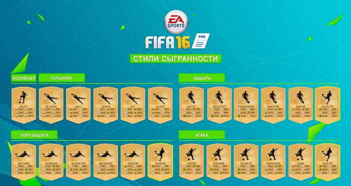Список стилей сыгрынности в FIFA 16