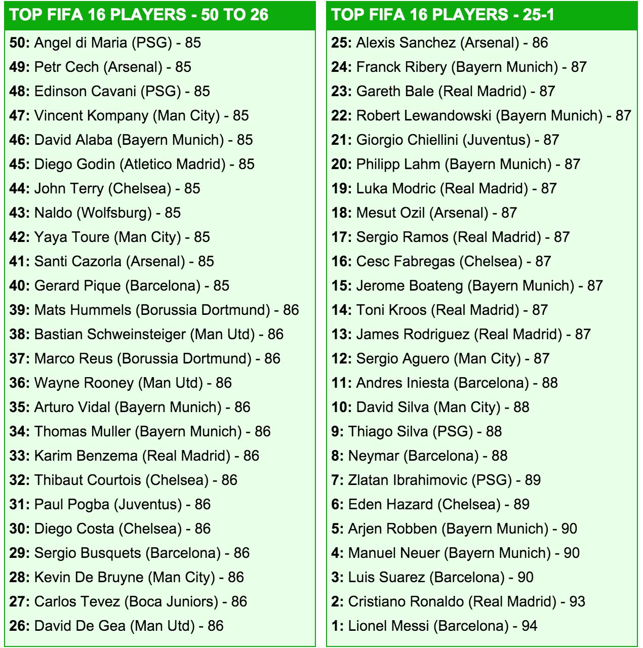 50 лучших игроков FIFA 16