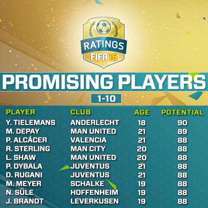 Самые перспективные игроки в FIFA 16 1-10
