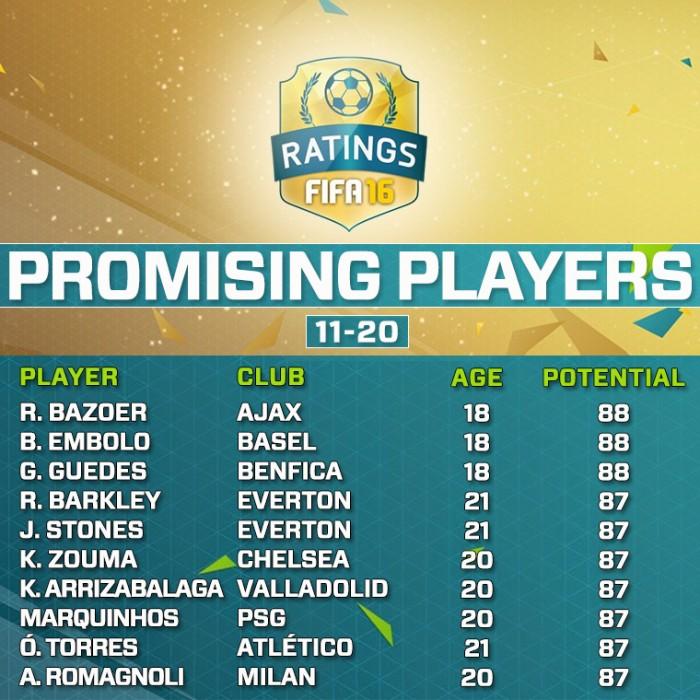 Самые перспективные игроки в FIFA 16 11-20