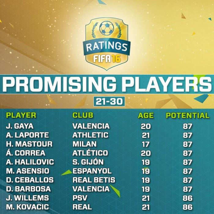 Самые перспективные игроки в FIFA 16 21-30